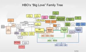 Big_love_familytree