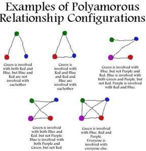 949db00beafe6daef6cbaf33904084ec--polyamorous-relationship-polyamorous-triad